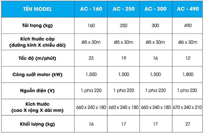 Thông Số Kĩ thuật Tời điện Mini 300kg ssangyong