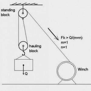 Nguyên lý cấu tạo xích đôi trong pa lăng